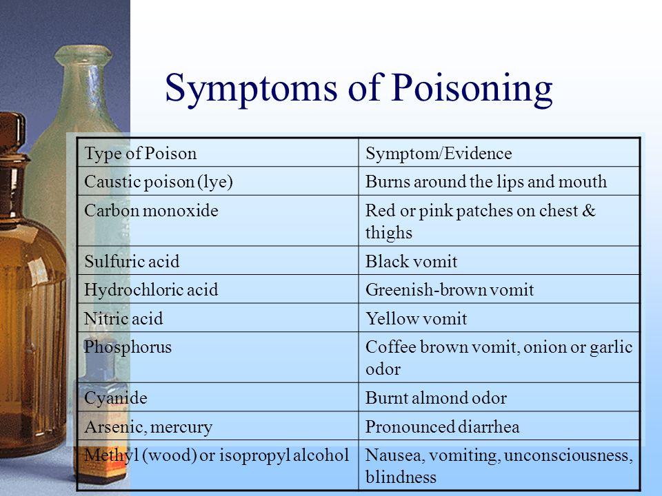 Symptoms of Poisoning Type of Poison Symptom/Evidence