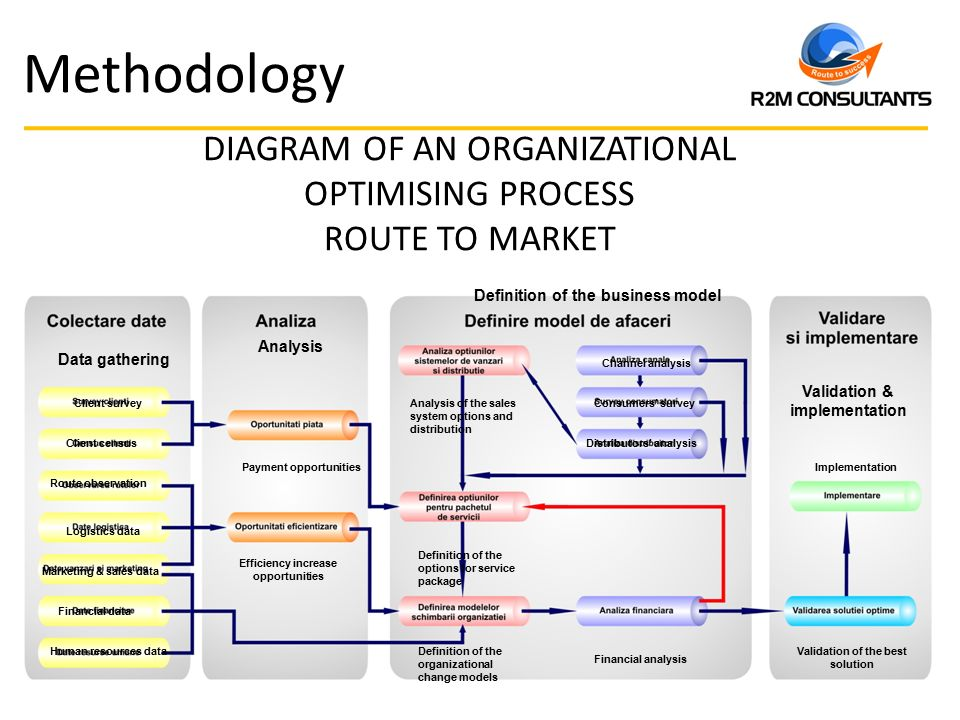Reflected Ceilingplan Solutions together with Active Directory Domain Diagram together with Wiring Diagram Powerpoint furthermore Data Flow Diagram Customer Service Free Wiring additionally Project Control Cycle Diagram. on organizational wiring diagrams