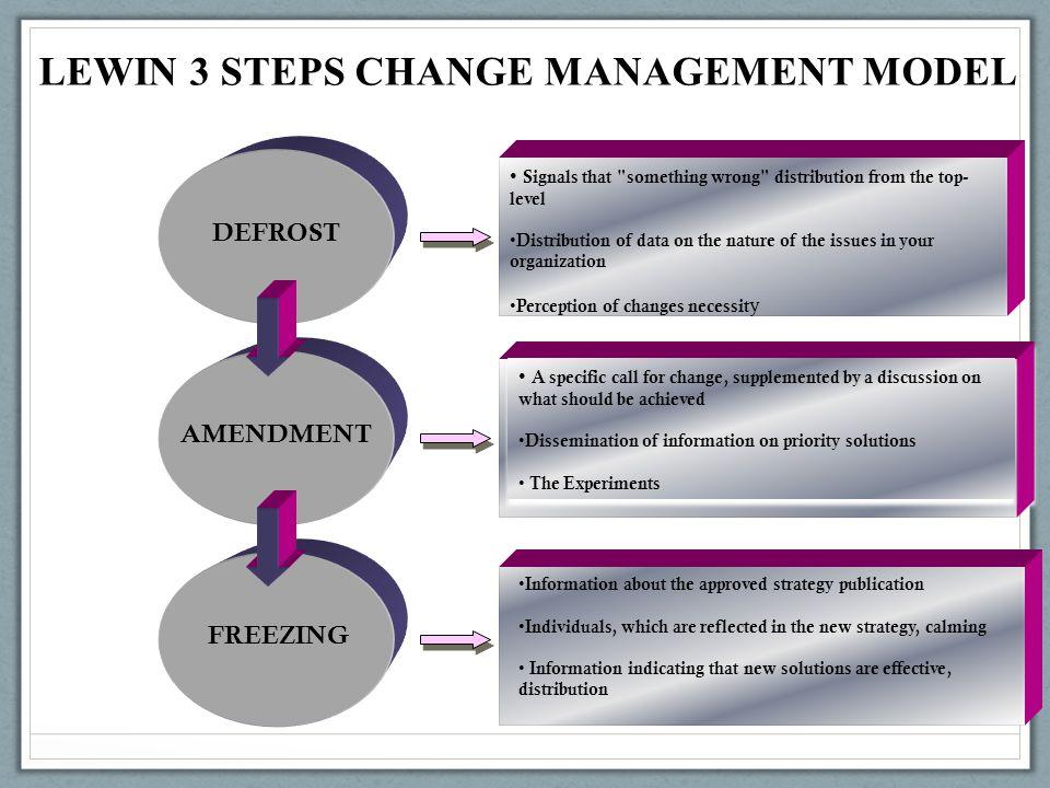 lewin s model organizational change Lewin's 3-step organizational change model justin to lewin's change management model: kurt lewin's unfreeze-change-refreeze theory - duration: 2:06.