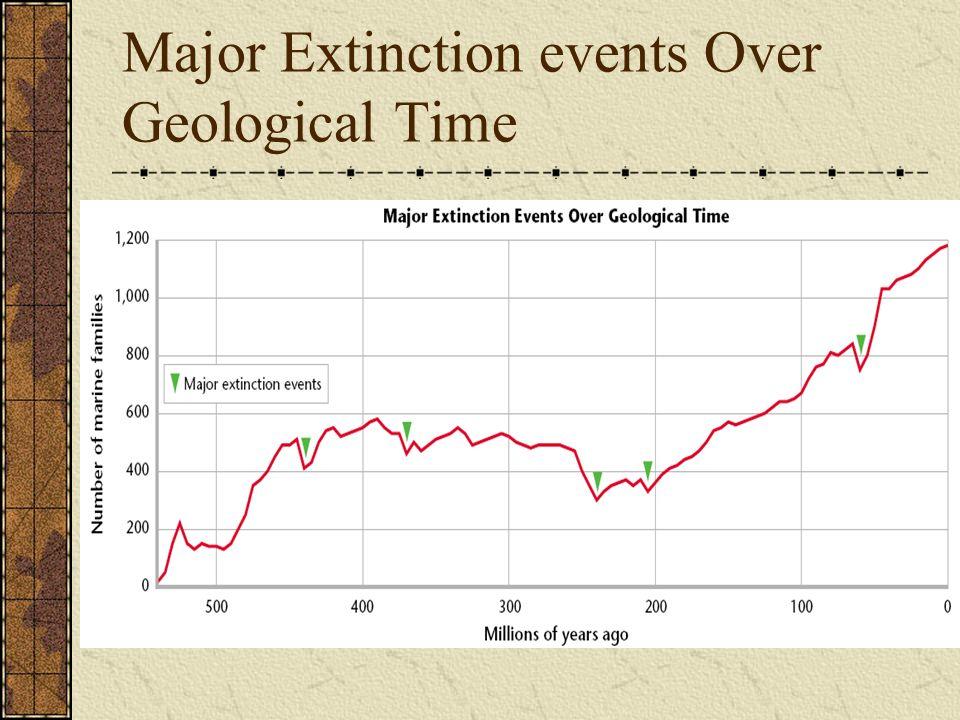 Major Extinction events Over Geological Time