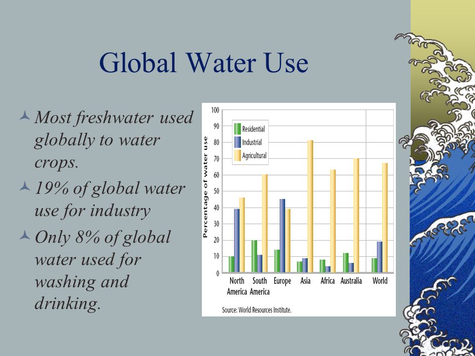 Global Water Use Most freshwater used globally to water crops.