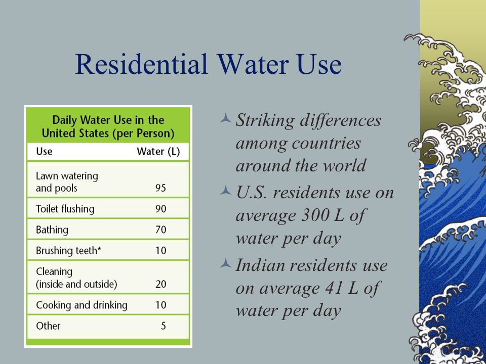 Residential Water Use Striking differences among countries around the world. U.S. residents use on average 300 L of water per day.