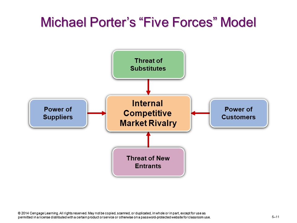 five competitive forces of effective leadership This is an example of which of porter's five competitive forces use unrelated diversification of products all of the following are types of leader behaviors needed to build a foundation of execution for a business strategy except.