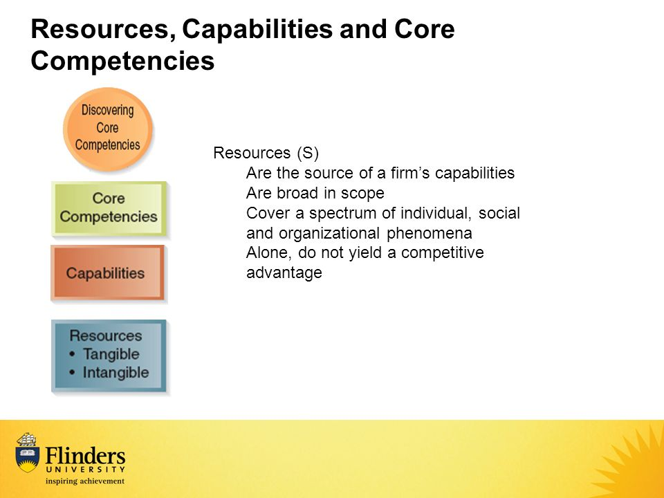 characteristics of capabilities and resources of Start studying strategic management chapter 5 learn vocabulary  -three characteristics of core rate at which a firms underlying resources, capabilities.