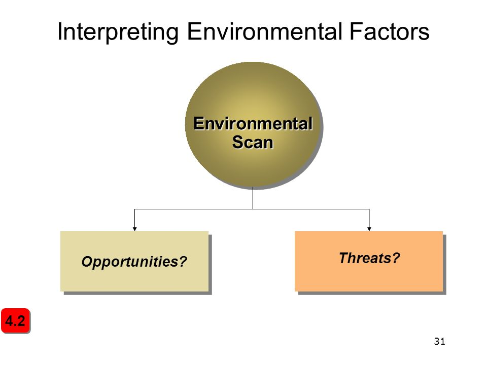 internal factors of environmental scanning Environmental scans are an important part of strategic planning process  providing an assessment of internal and external factors which may affect an.