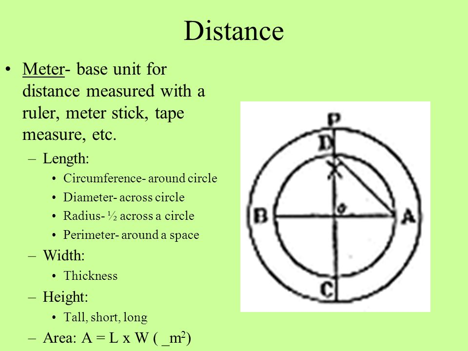 Distance Meter- base unit for distance measured with a ruler, meter stick, tape measure, etc. Length:
