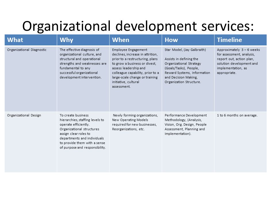 organizational development report View linkage's leadership and 360 each participant receives a personal assessment report the compleat consultant assessment™ enables human resources and organizational development professionals to shape and direct their behavior to better drive organizational goals by.