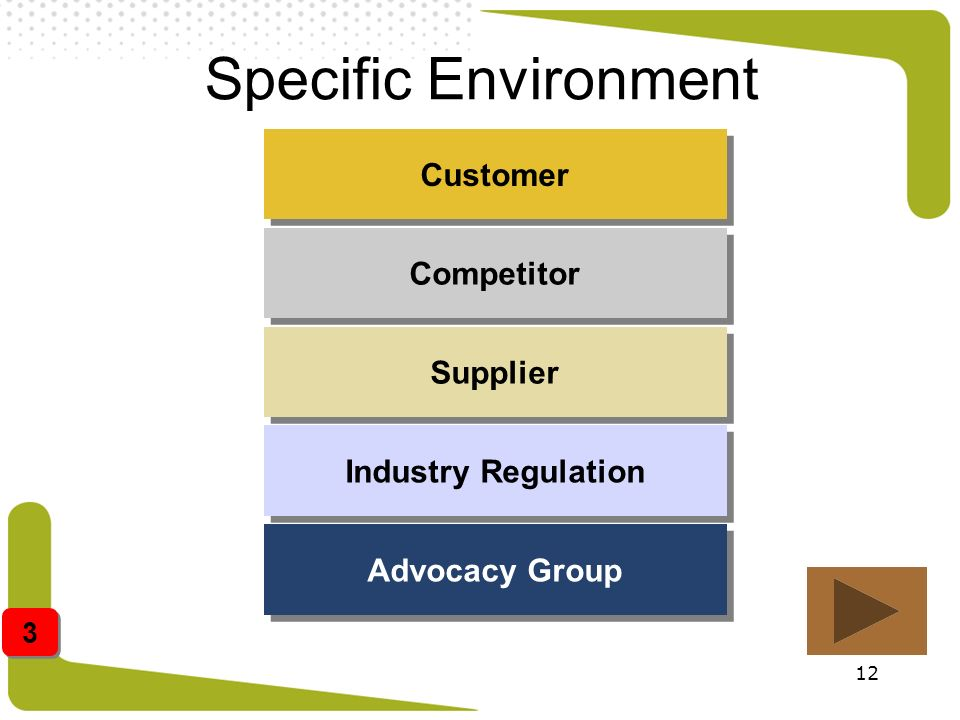 Specific Environment Customer Competitor Supplier Industry Regulation