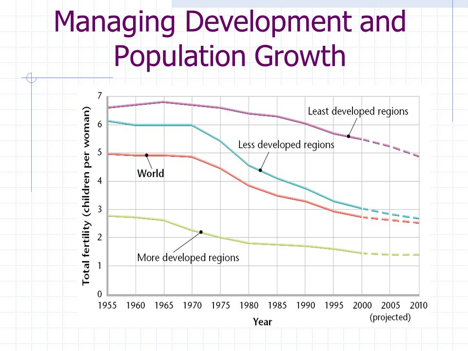 Managing Development and Population Growth