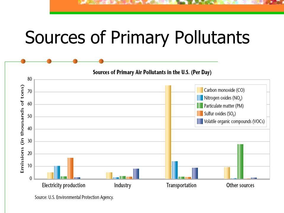Sources of Primary Pollutants