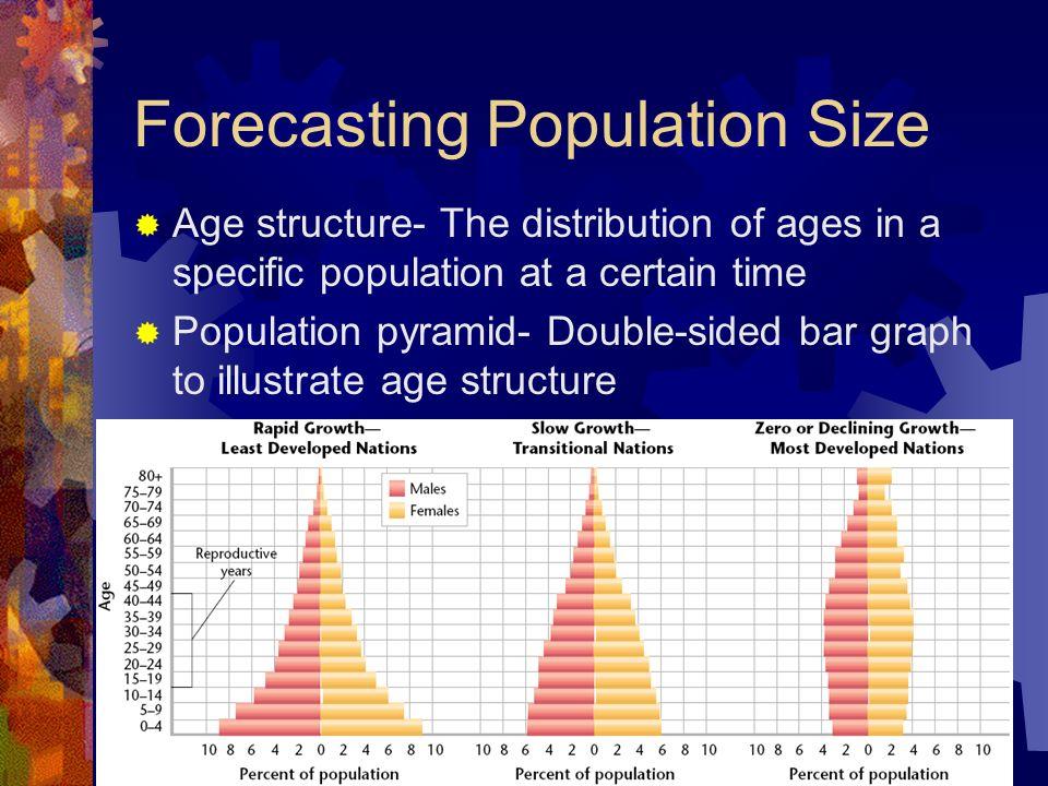 Forecasting Population Size