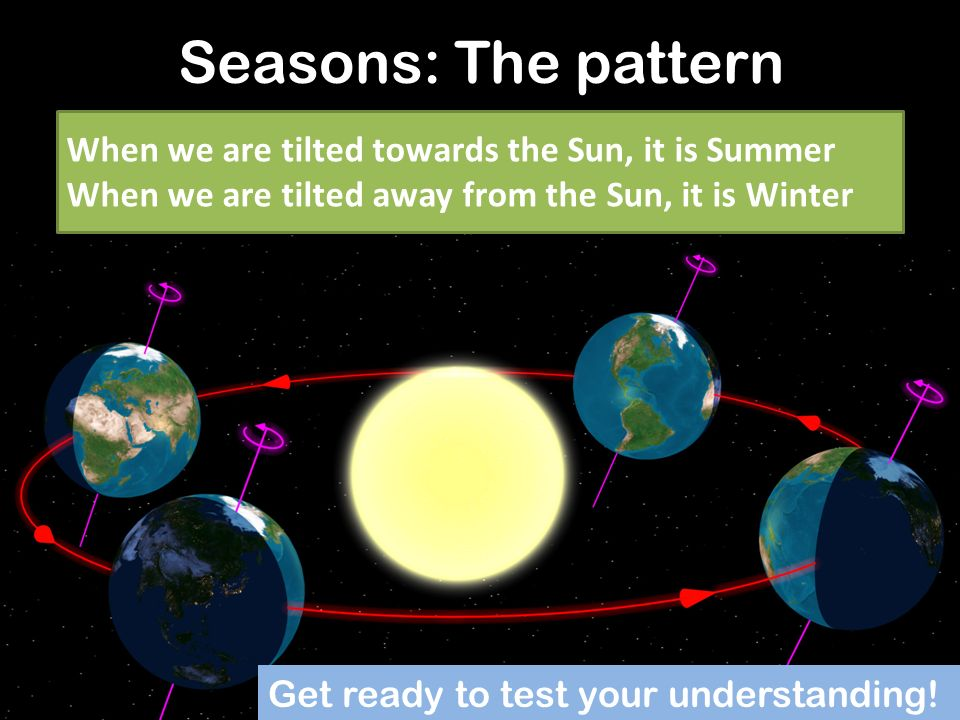 Seasons: The pattern When we are tilted towards the Sun, it is Summer