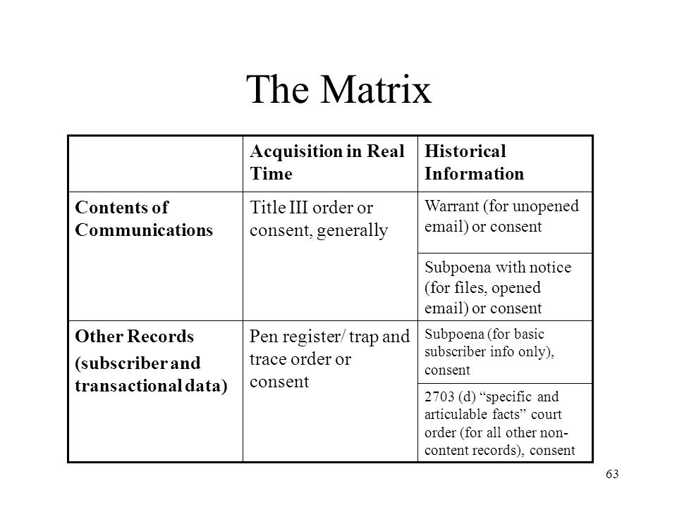 The Matrix Other Records (subscriber and transactional data)