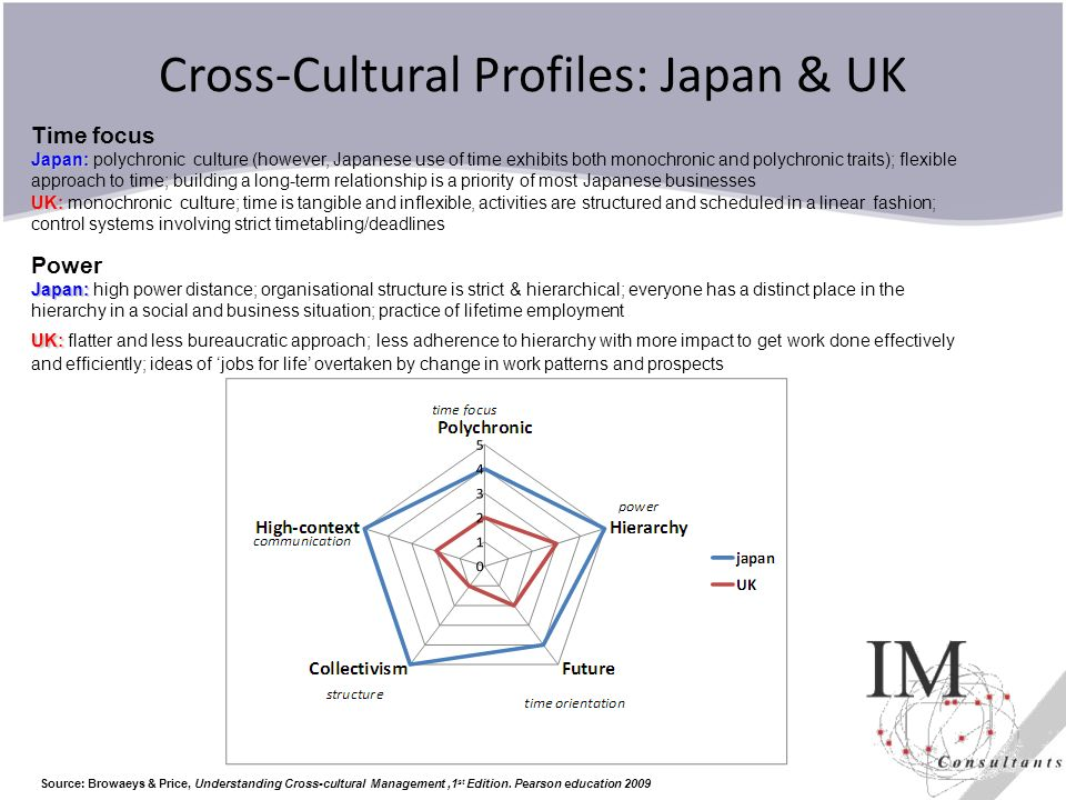 Cross-Cultural Profiles: Japan & UK
