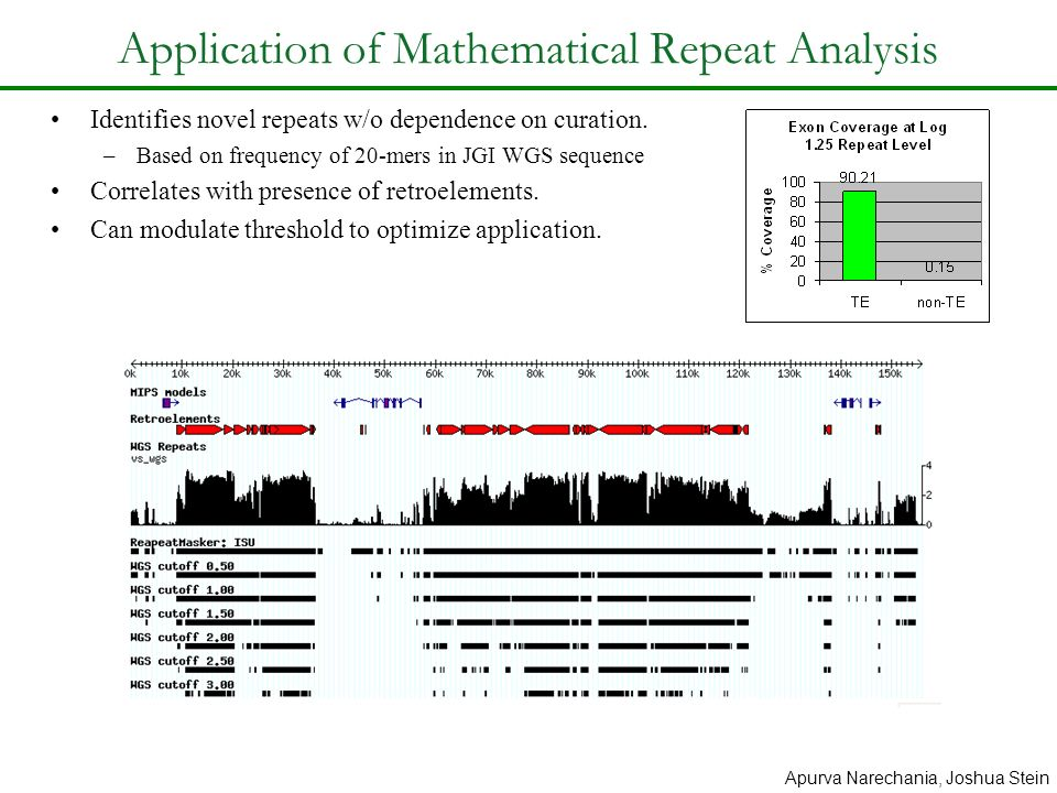 Application of Mathematical Repeat Analysis