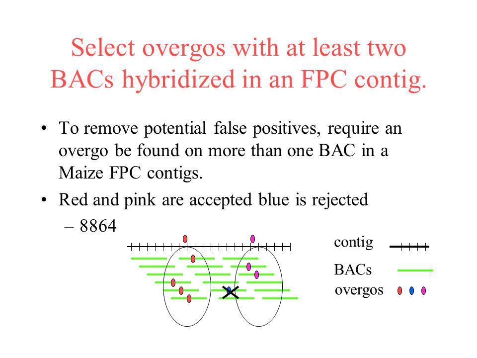 Select overgos with at least two BACs hybridized in an FPC contig.