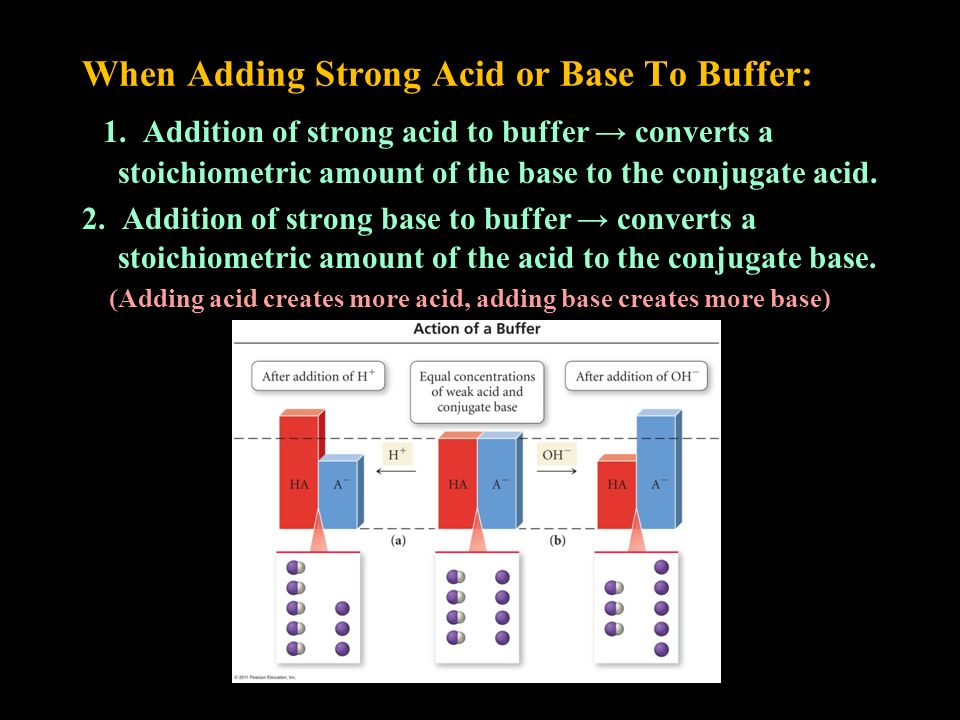 When Adding Strong Acid or Base To Buffer: