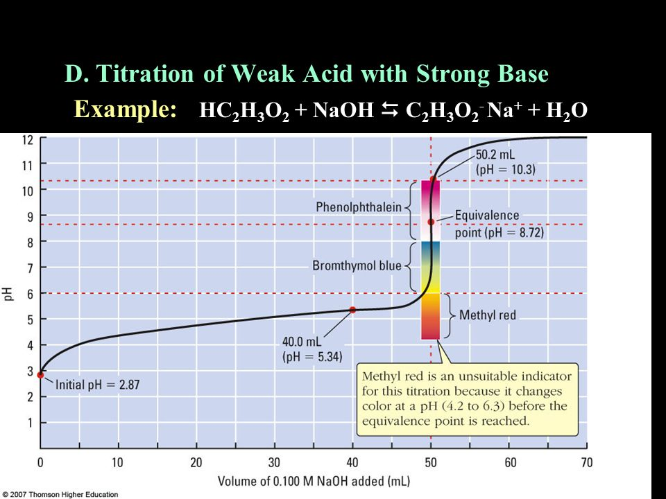 D. Titration of Weak Acid with Strong Base