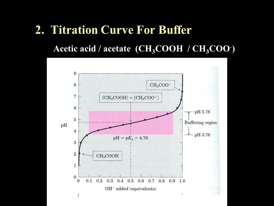 2. Titration Curve For Buffer