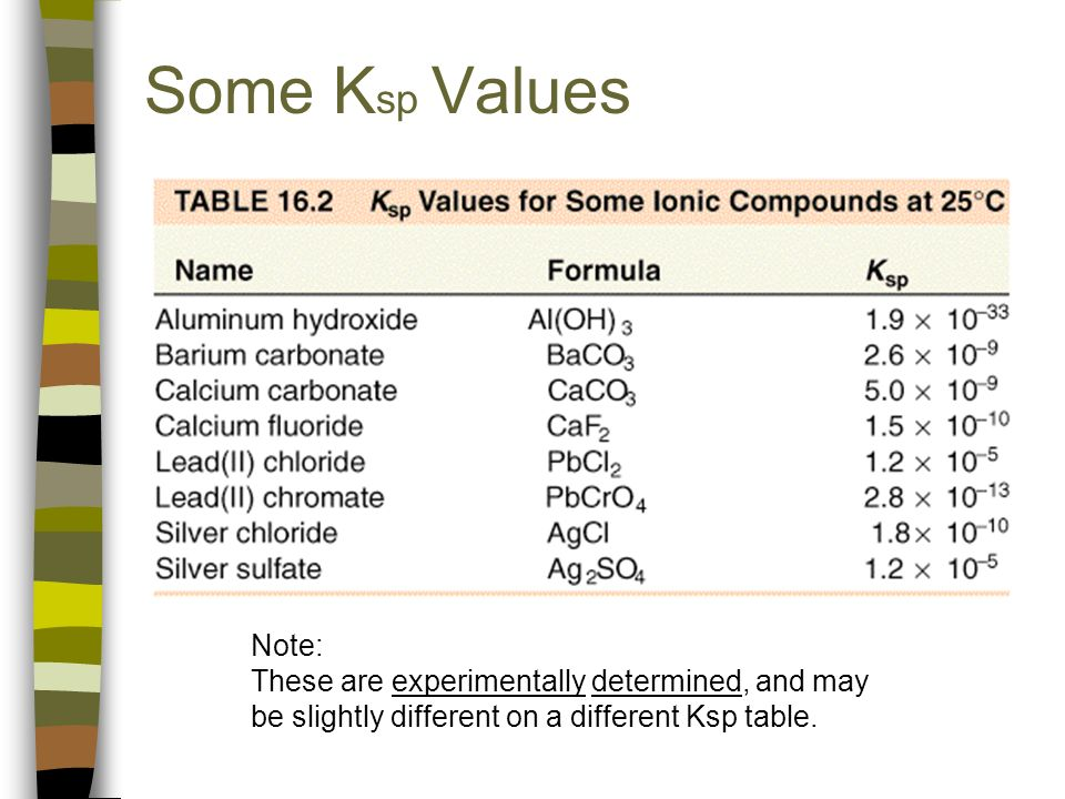 fr 2 determination of the solubility product constant of calcium hydroxide Table 1: concentration data for dissolution of nacl as a function of time[1]  k eq = [ca+2][co3-2] and is known as a ksp (solubility product constant)  8)  given the saturation points of sodium chloride, sodium hydroxide, and calcium  carbonate, calculate their  c) add magnesium hydroxide, mg(oh)2 (ksp = 12  x1011.