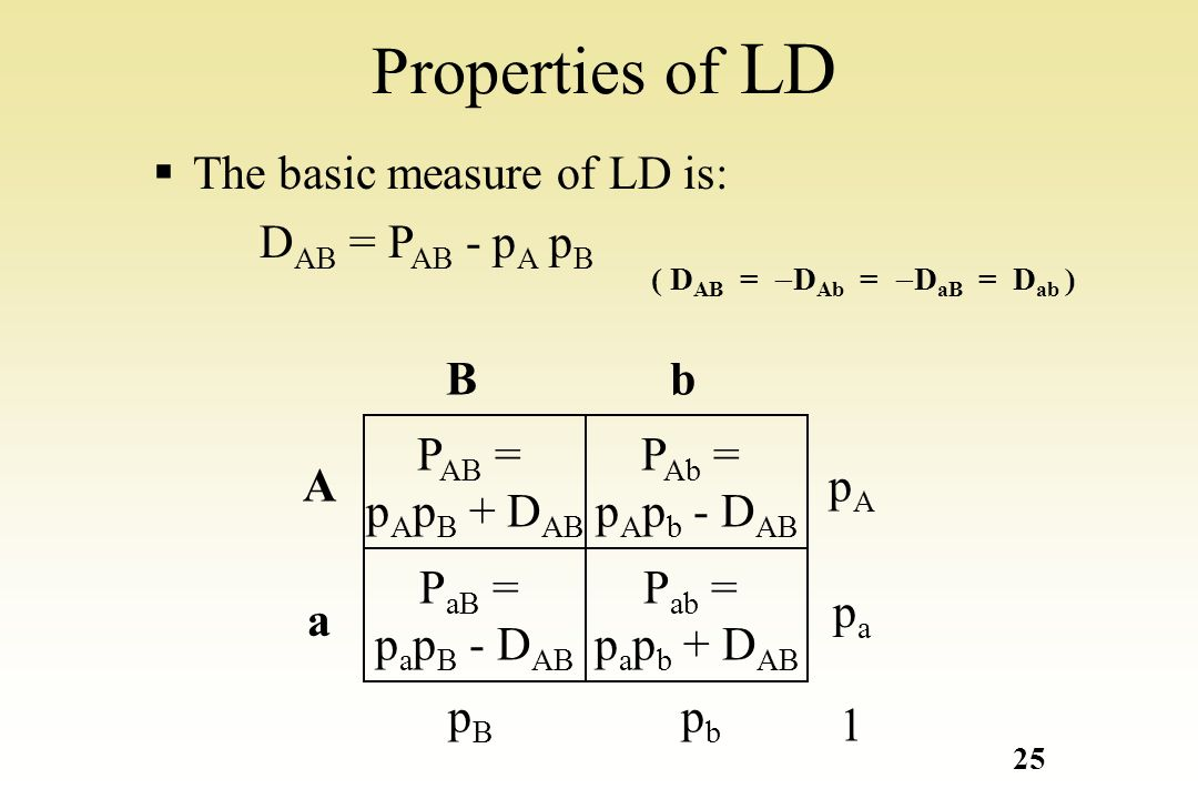 Properties of LD The basic measure of LD is: DAB = PAB - pA pB A a