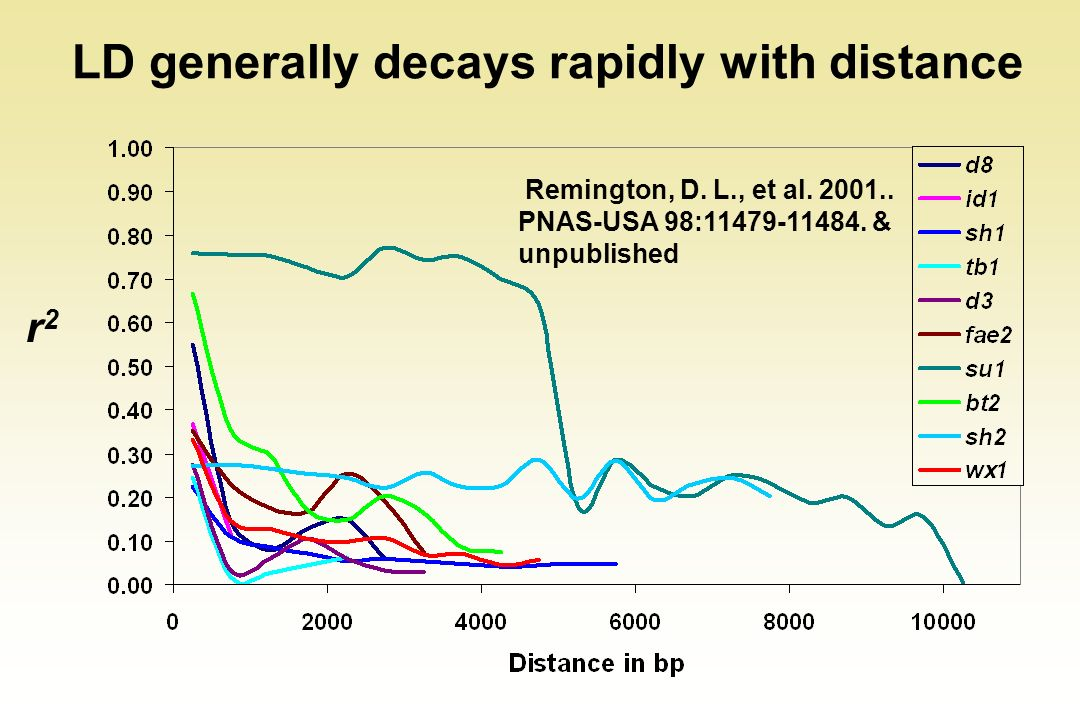 LD generally decays rapidly with distance