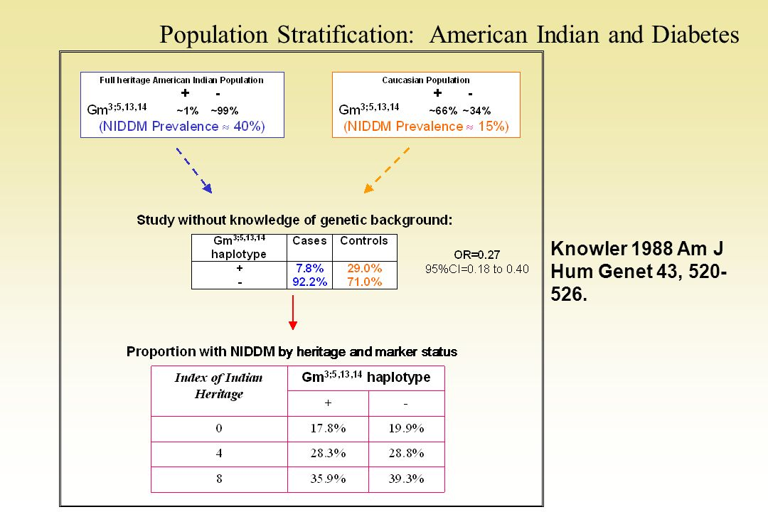 Population Stratification: American Indian and Diabetes