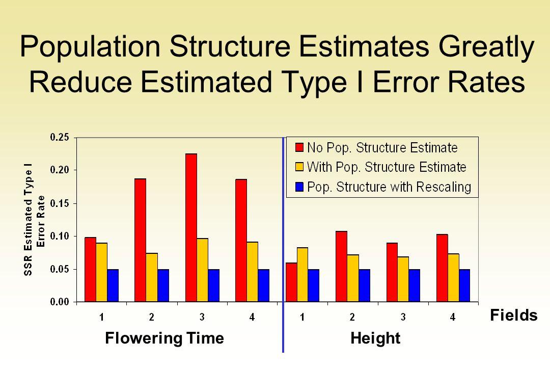 Population Structure Estimates Greatly Reduce Estimated Type I Error Rates