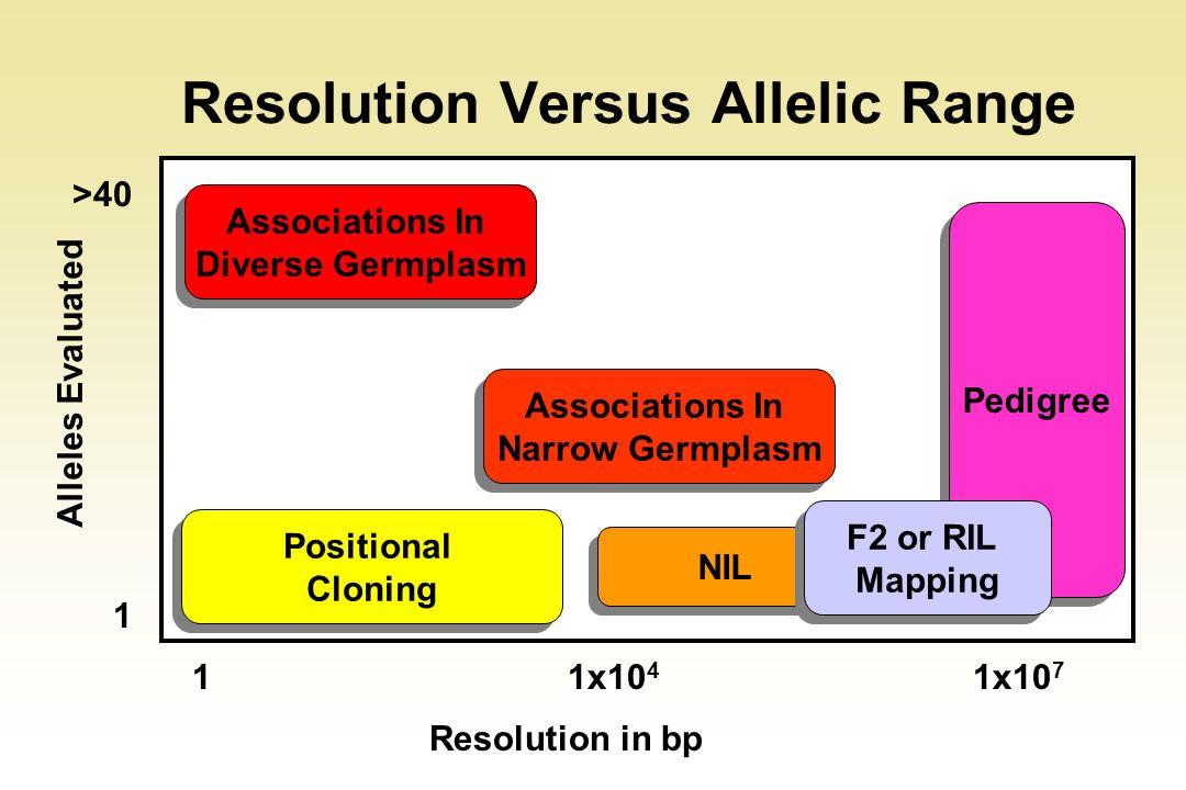 Resolution Versus Allelic Range