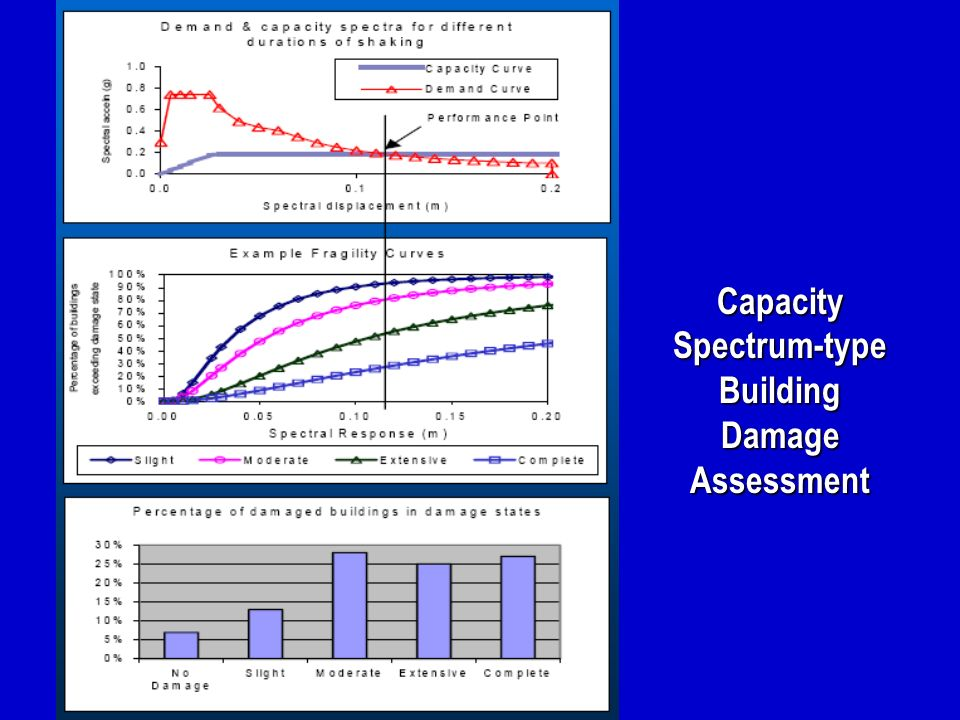 Capacity Spectrum-type Building Damage Assessment