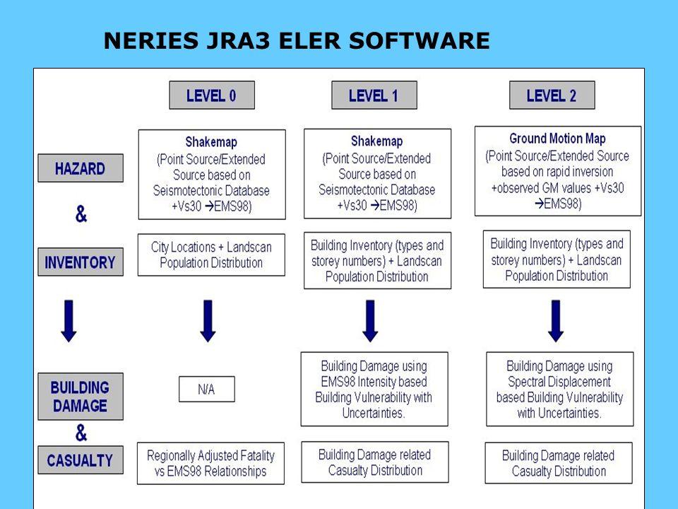 NERIES JRA3 ELER SOFTWARE