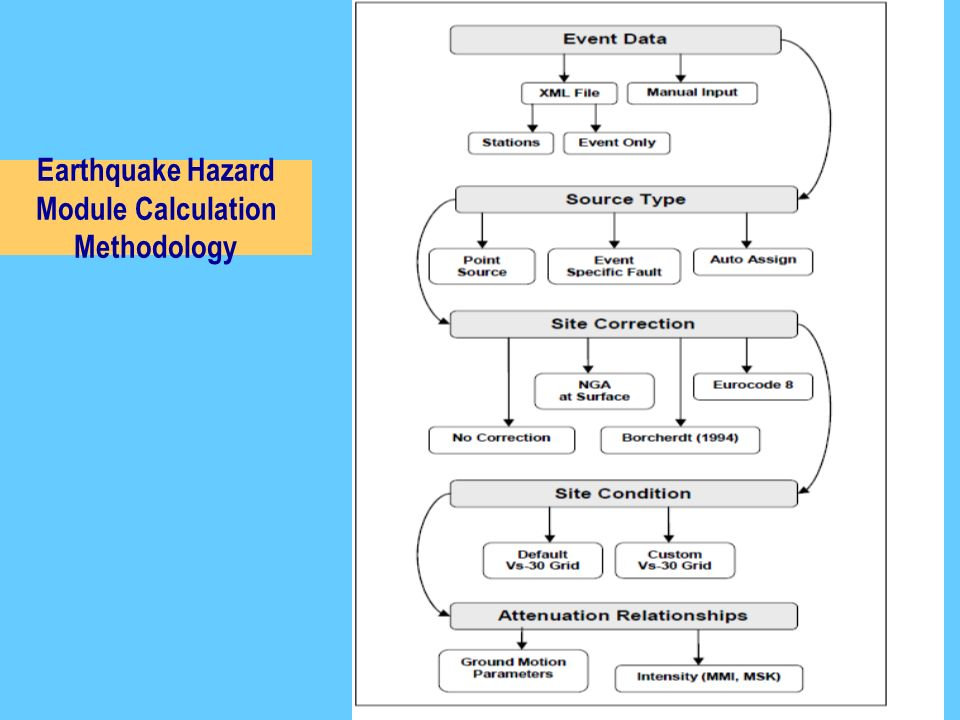 Earthquake Hazard Module Calculation Methodology