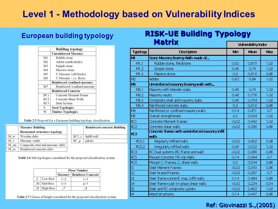 Level 1 - Methodology based on Vulnerability Indices