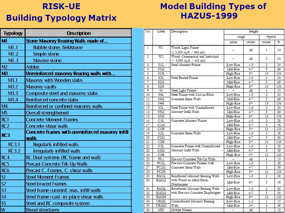 Building Typology Matrix Model Building Types of HAZUS-1999