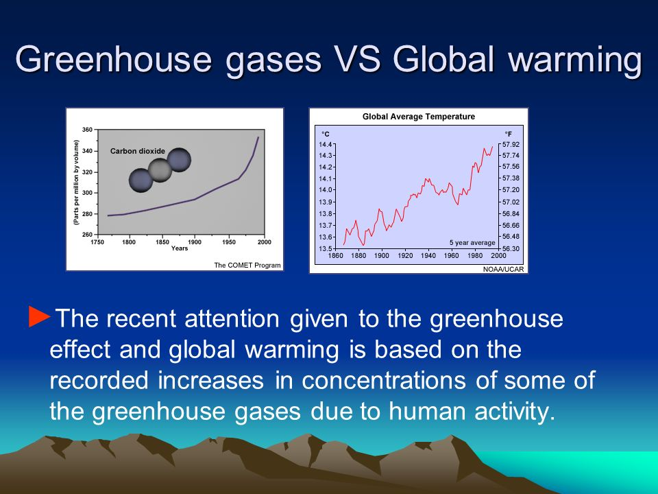Greenhouse gases VS Global warming