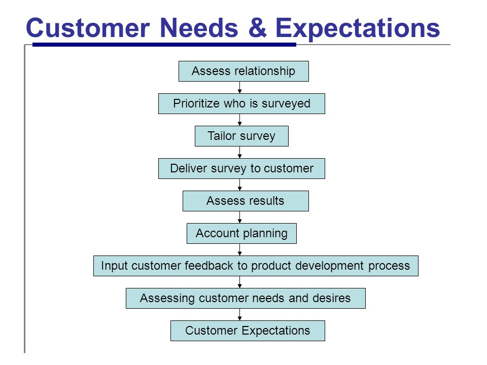 identifying different customers needs and expectations in a relationship