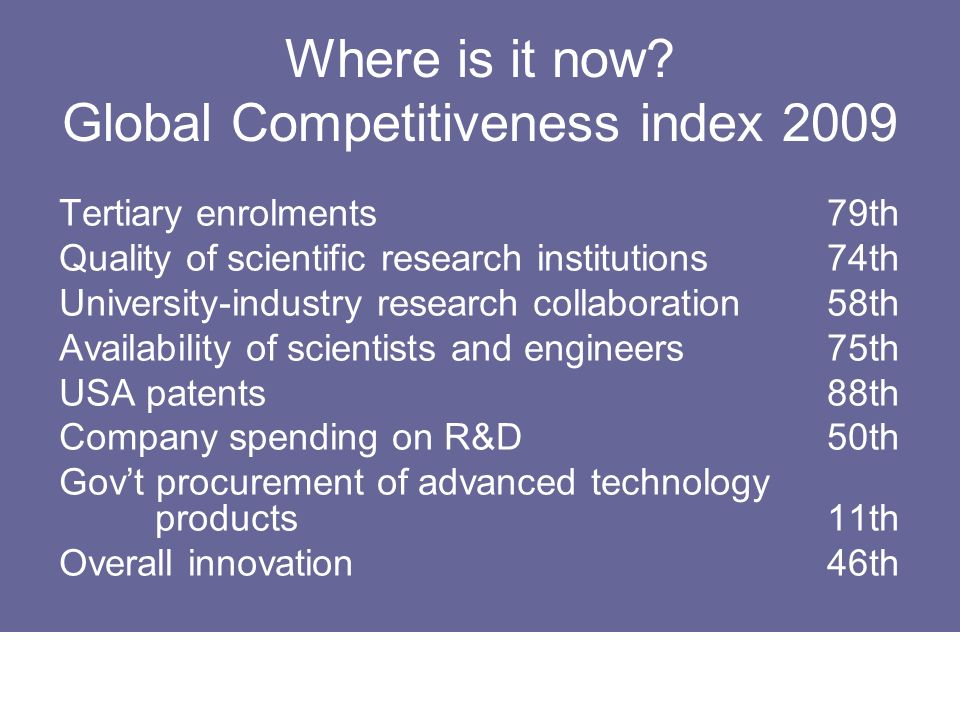 Where is it now Global Competitiveness index 2009