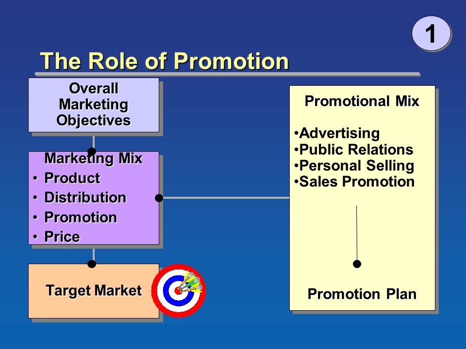 role promotion marketing The role of public relations in the marketing mix 8 may 2002 | save marketing focuses on products (or services), and their price, promotion and place.