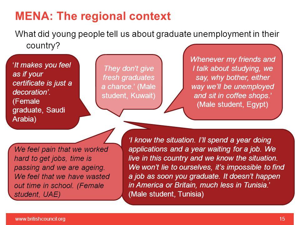 MENA: The regional context