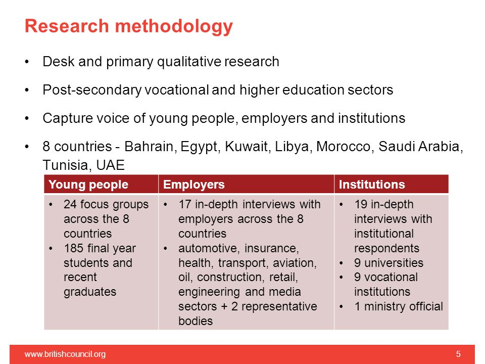 Research methodology Desk and primary qualitative research