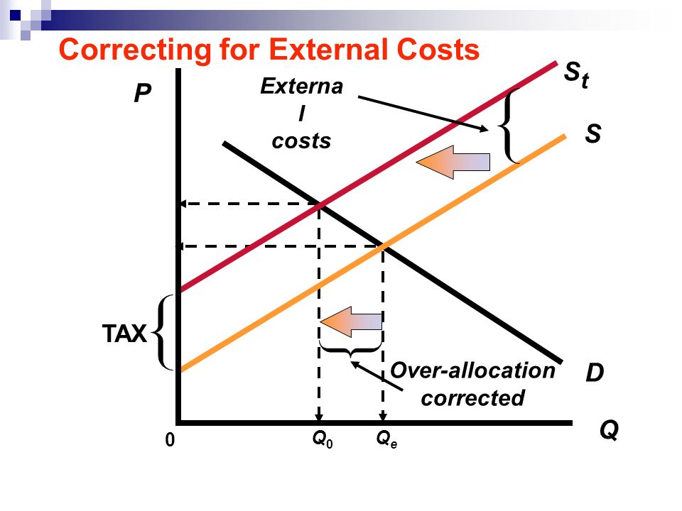 Correcting for External Costs