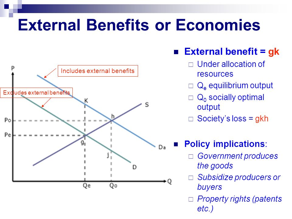 External Benefits or Economies