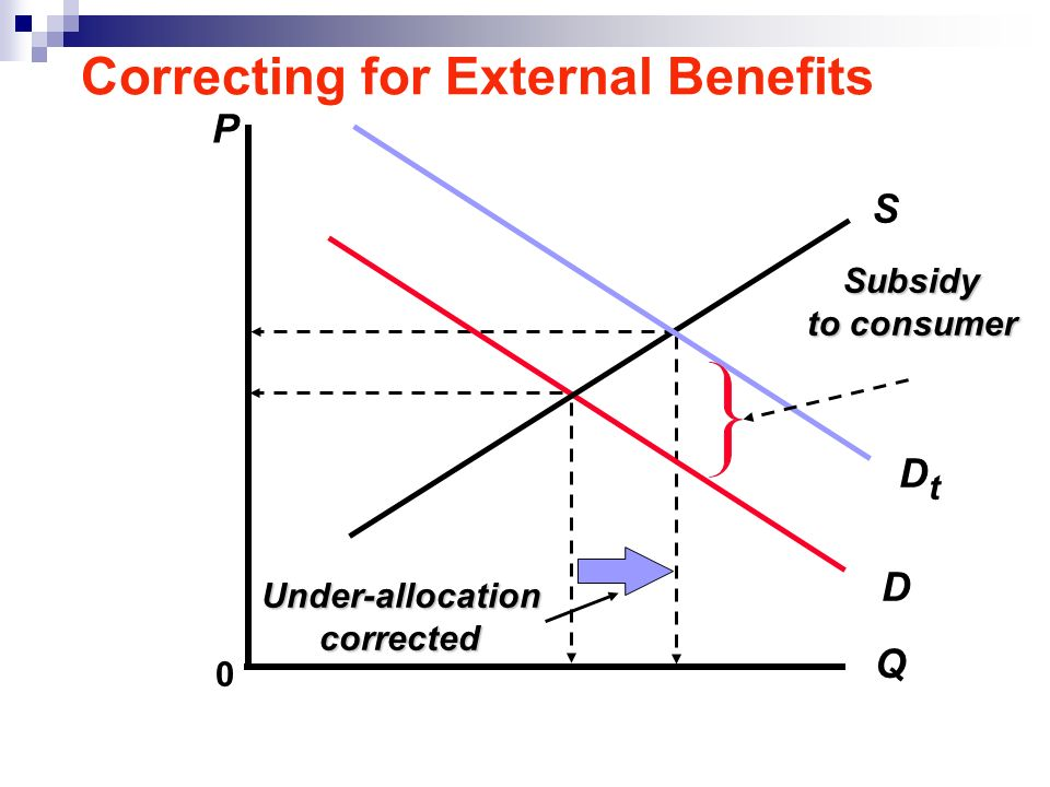 Correcting for External Benefits