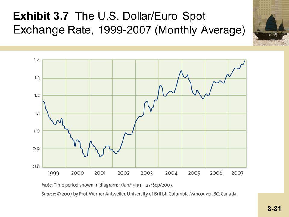 exchange rate dollar euro
