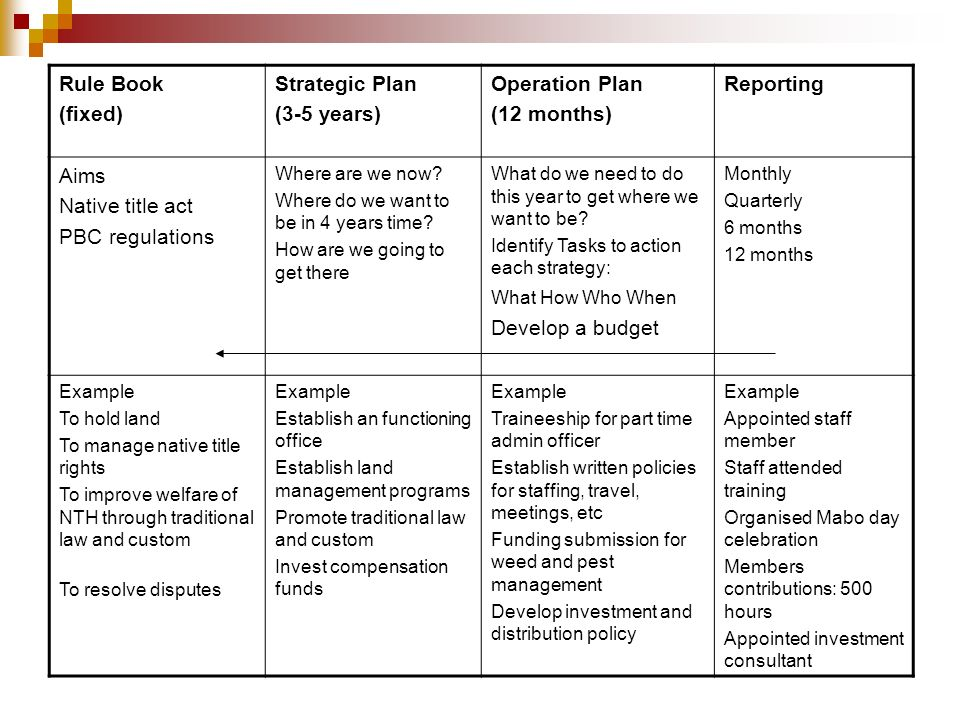 Rule Book (fixed) Strategic Plan (3-5 years) Operation Plan