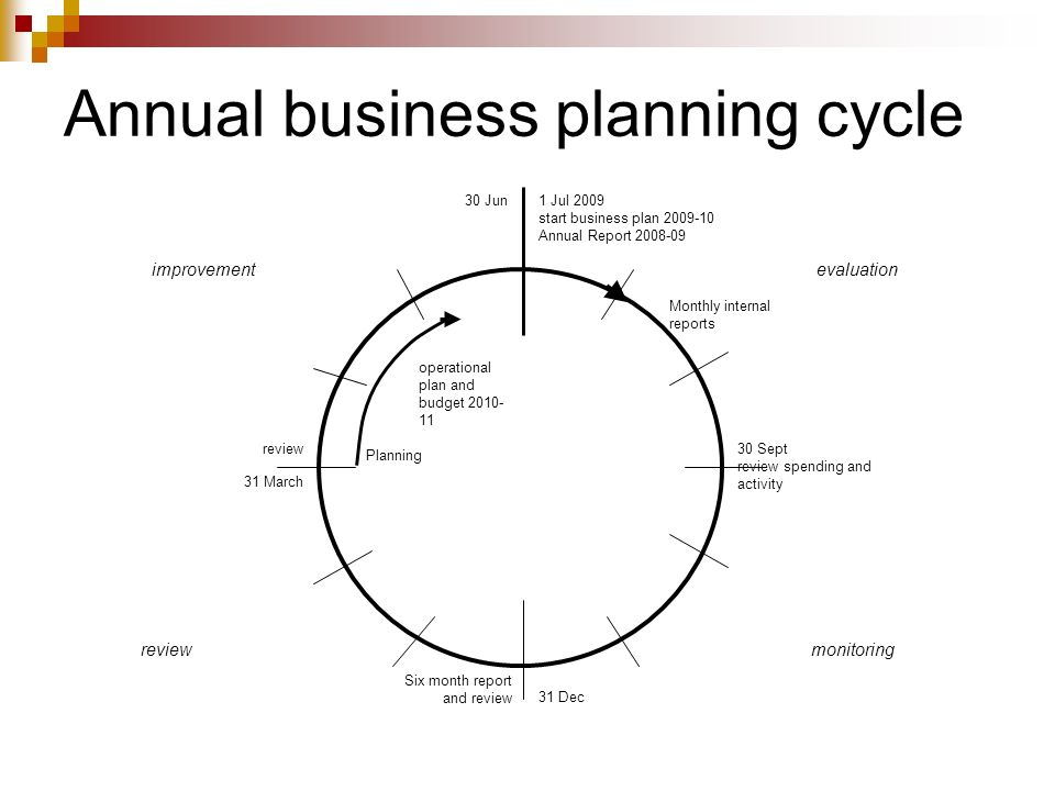 Annual business planning cycle