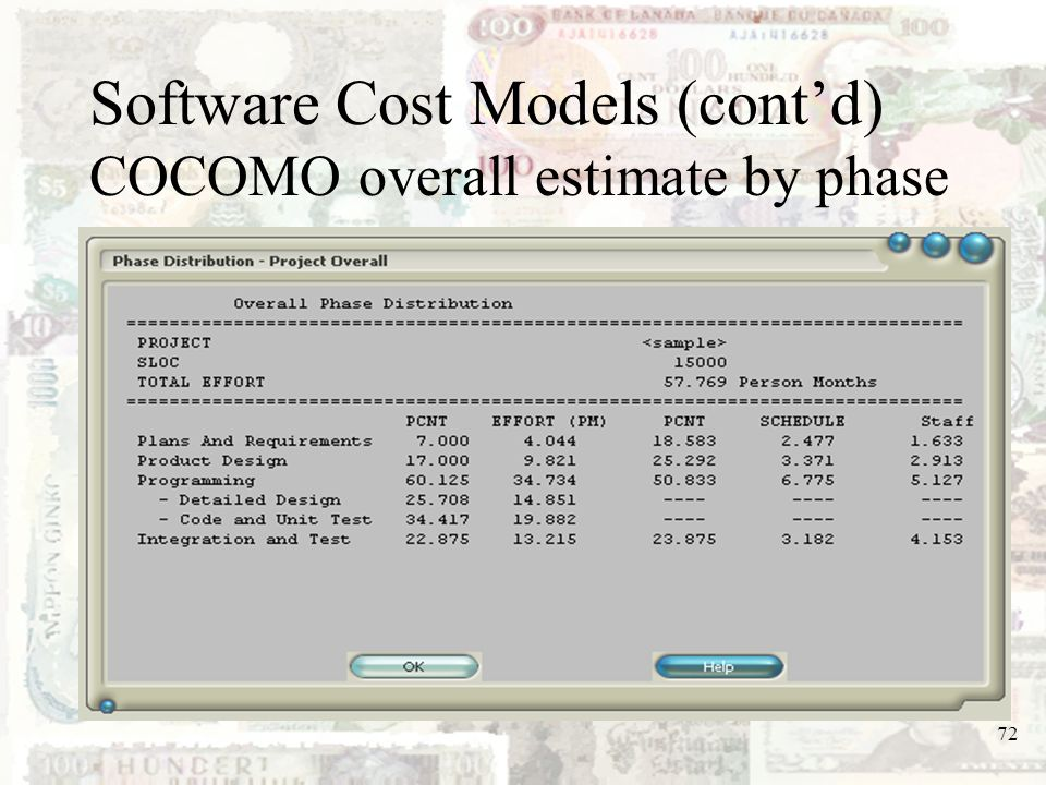 Software Cost Models (cont'd) COCOMO overall estimate by phase