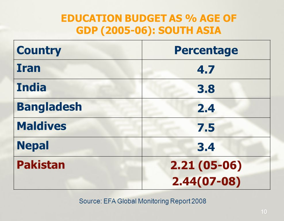 EDUCATION BUDGET AS % AGE OF GDP ( ): SOUTH ASIA