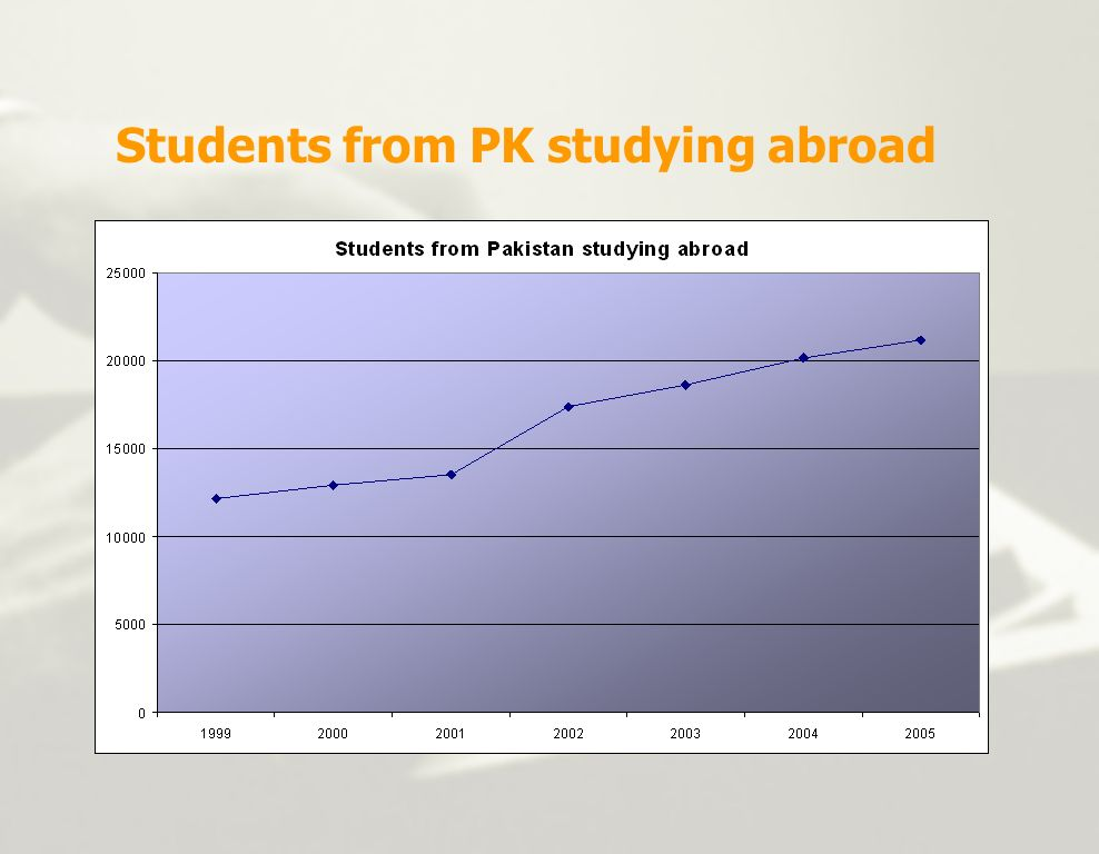 Students from PK studying abroad