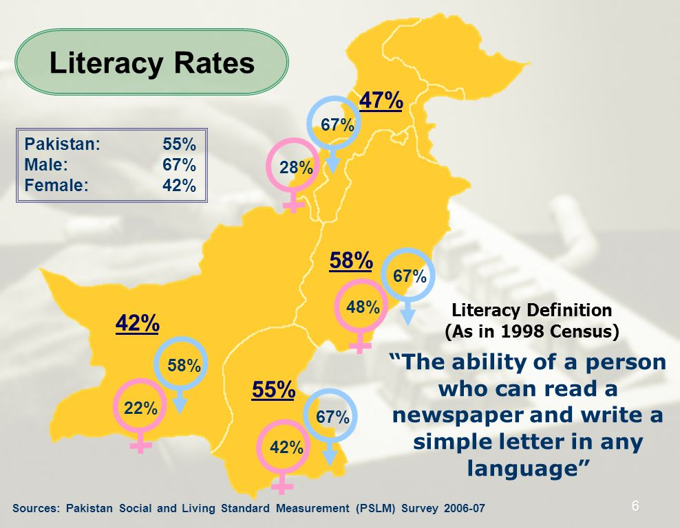 Literacy Rates 47% 67% Pakistan: 55% Male: 67% Female: 42% 28% 58% 67% 48% Literacy Definition.